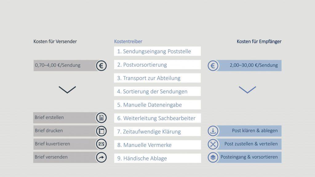 Elektronische Rechnungsbearbeitung Handbuch Digitalisierung Open Content
